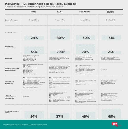 Перспективы ИИ в российском бизнесе
